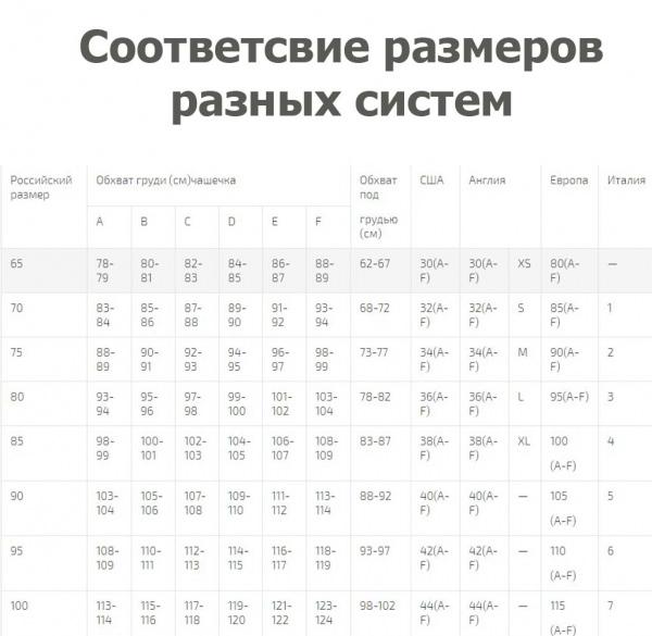 Таблиця розмірів нижньої білизни жінок передбачає підбір і нижньої частини  комплекту. a5e5c97137cea